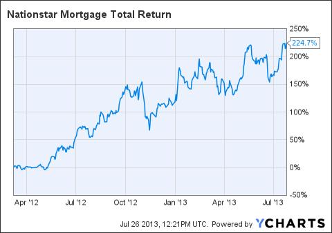 NSM Total Return Price Chart