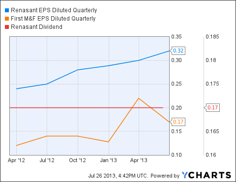 RNST EPS Diluted Quarterly Chart