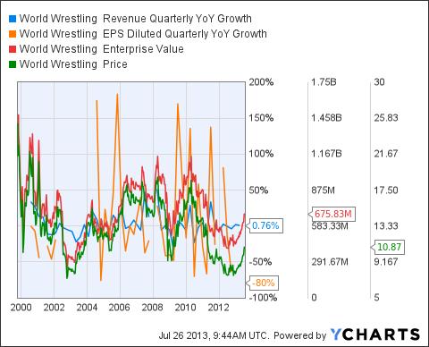 WWE Revenue Quarterly YoY Growth Chart