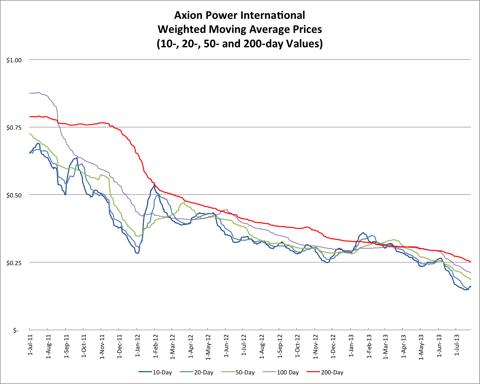 7.27.13 AXPW Price