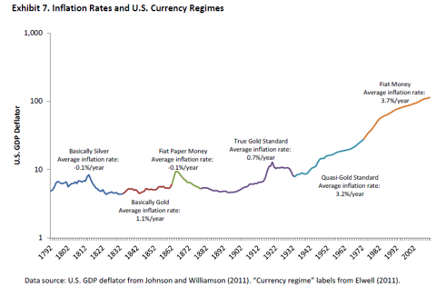 Inflation Rates and U.S. Currency Regimes