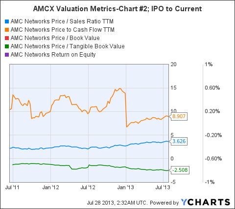 AMCX Price / Sales Ratio TTM Chart