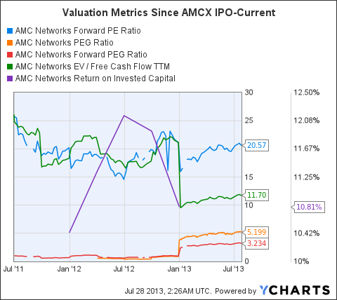 AMCX Forward PE Ratio Chart