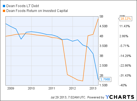 DF LT Debt Chart