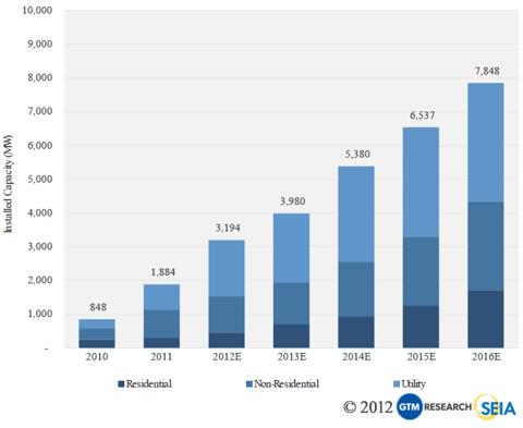 Solar Installation Forecast 2010 - 2016 (Estimated)