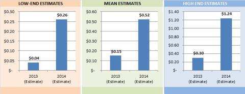 EPS Estimates (FC Consensus)