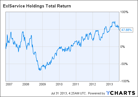 EXLS Total Return Price Chart