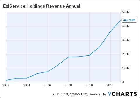 EXLS Revenue Annual Chart