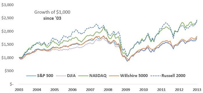 Half The Time, The Nasdaq Wins Every Time | Seeking Alpha