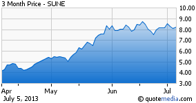 SunEdison - since March/April 2013