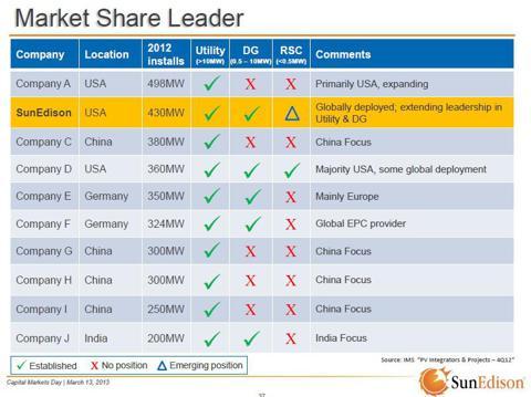 Market Share - Solar installations