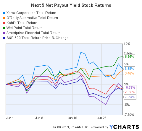 XRX Total Return Price Chart