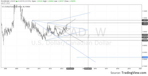 USDCAD - Weekly Charts, Bearish Wolfe Wave Formation
