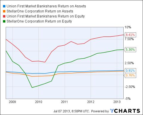 UBSH Return on Assets Chart