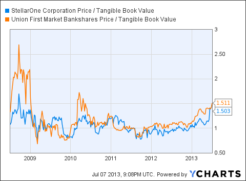 STEL Price / Tangible Book Value Chart