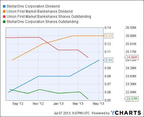 STEL Dividend Chart