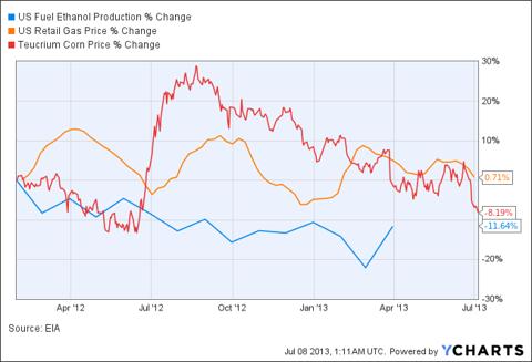 US Fuel Ethanol Production Chart