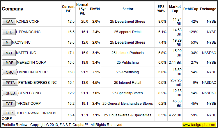 Beware The Valuations On The Best Consumer Discretionary