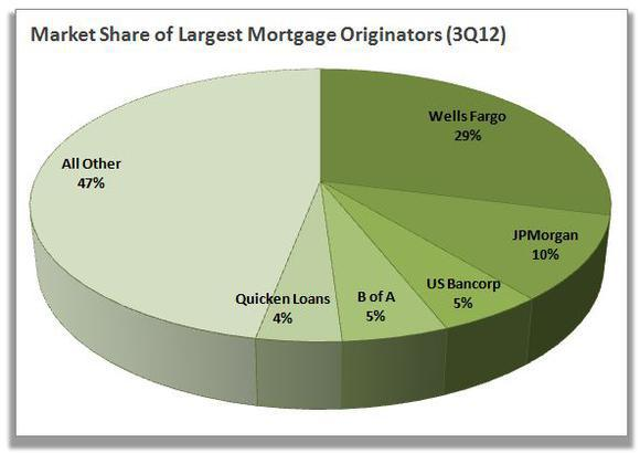Wells Fargo: Rising Mortgage Rates Make This Stock A Very