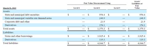 Fair Value Estimates
