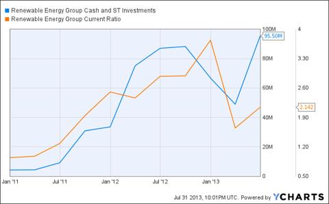 REGI Cash and ST Investments Chart