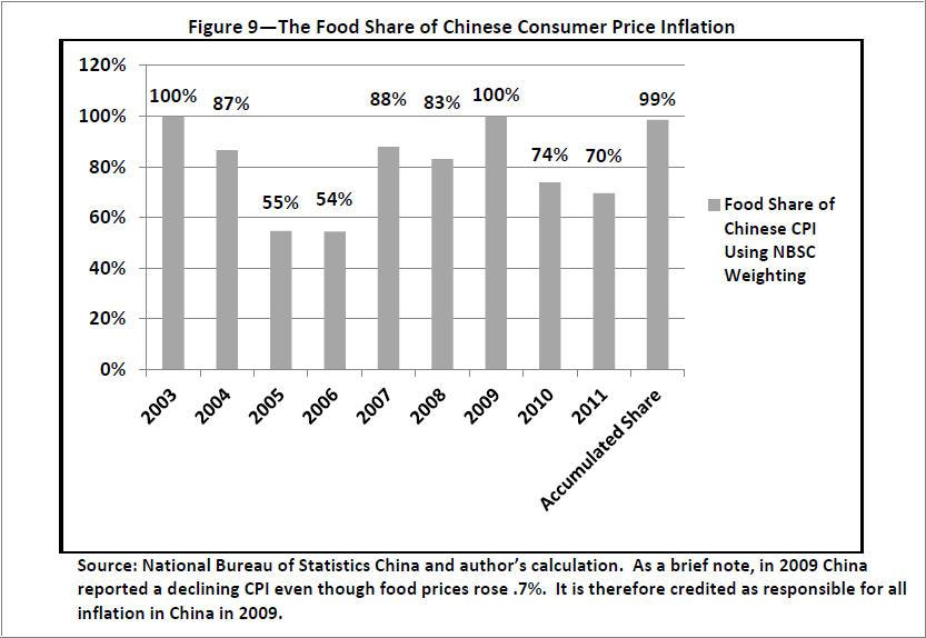 china inflation essay The economist offers authoritative insight and opinion on international news, politics, business, finance, science, technology and the connections between them.
