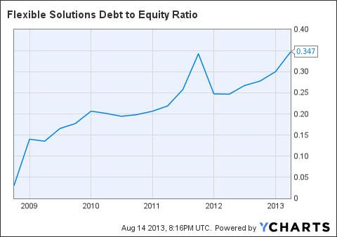 FSI Debt to Equity Ratio Chart