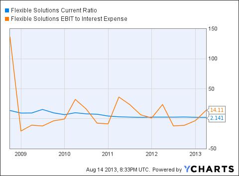 FSI Current Ratio Chart