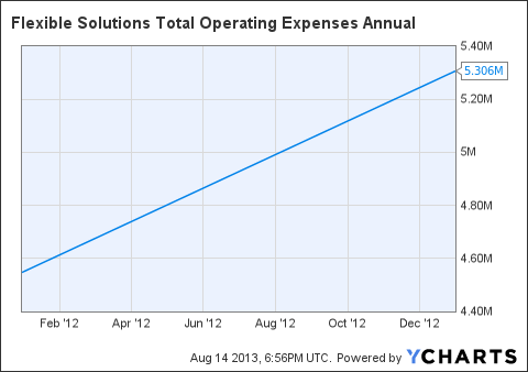 FSI Total Operating Expenses Annual Chart