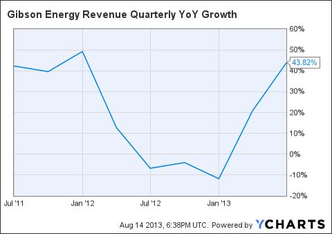 GEI Revenue Quarterly YoY Growth Chart