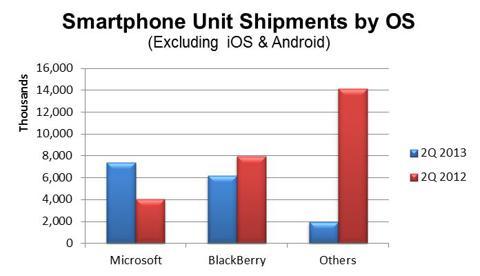 Smartphone OS Unit Shipments
