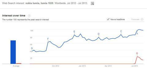 "Google Trends: ""Nokia Lumia"" vs ""Lumia 1020"""