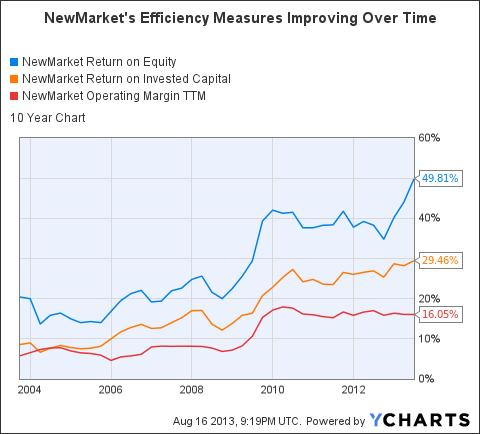 NEU Return on Equity Chart
