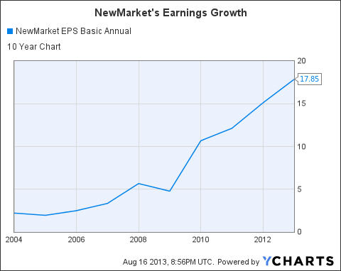 NEU EPS Basic Annual Chart