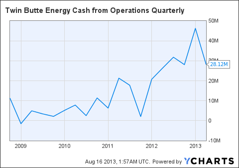 TBTEF Cash from Operations Quarterly Chart