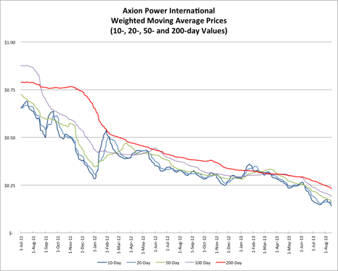 8.17.13 AXPW Price