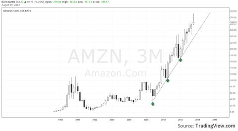 Amazon - 3Month Chart