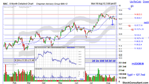 BAC support and resistance stock chart provided by http://www.stockconsultant.com