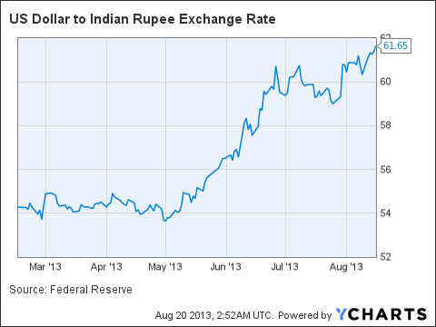 US Dollar to Indian Rupee Exchange Rate Chart