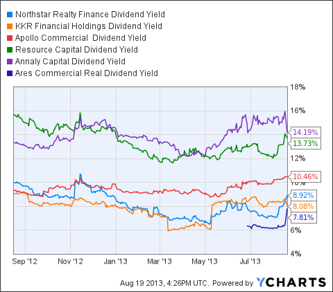 NRF Dividend Yield Chart