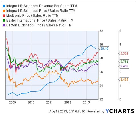 IART Revenue Per Share TTM Chart