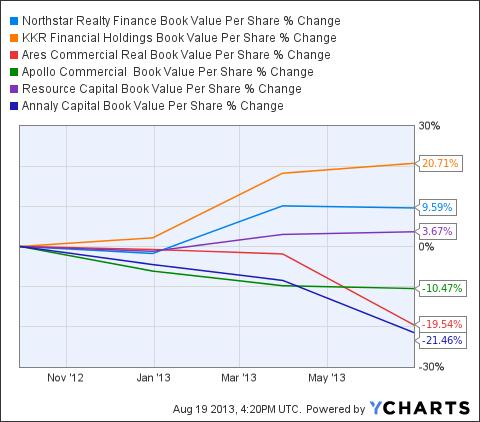 NRF Book Value Per Share Chart