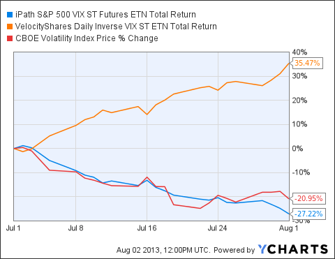 VXX Total Return Price Chart