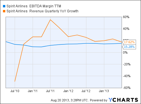 SAVE EBITDA Margin TTM Chart