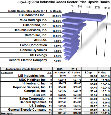 LSI 36% July/August Upside Again Paced Industrial Goods Dogs