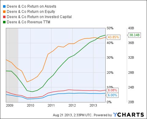 DE Return on Assets Chart