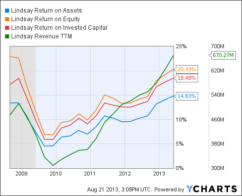 LNN Return on Assets Chart