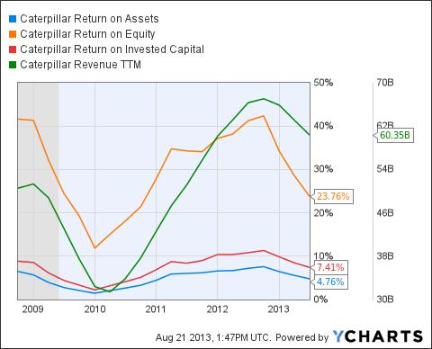 CAT Return on Assets Chart