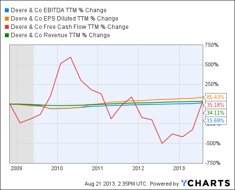 DE EBITDA TTM Chart