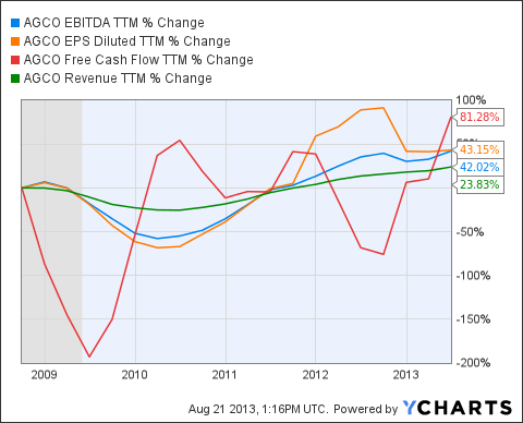 AGCO EBITDA TTM Chart